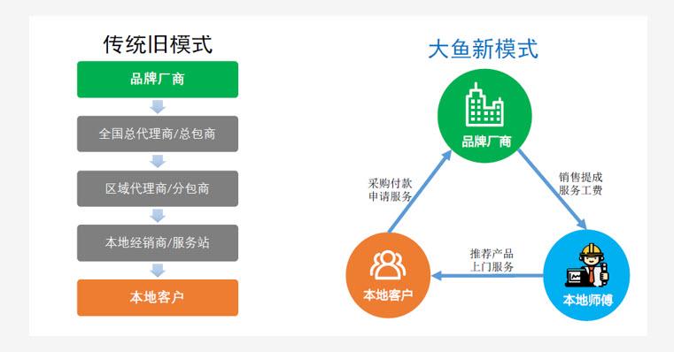 大鱼云服:专注于SMB市场智能电子设备全国交付服务的产业互联网平台-企业创投